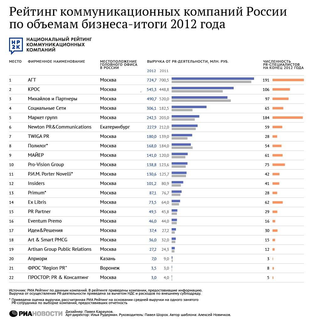 крупнейшие рекламные агентства москвы список растет